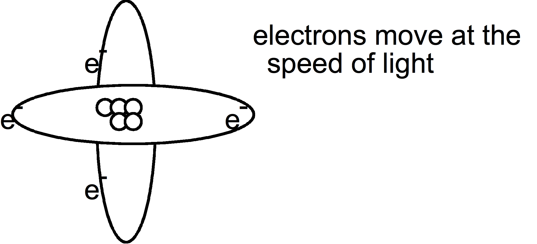 Matter middle school science rocks but there is a problem with this electrons travel at the speed of light 18600miles per second you cant pin point the exact spot where an electron is biocorpaavc Images